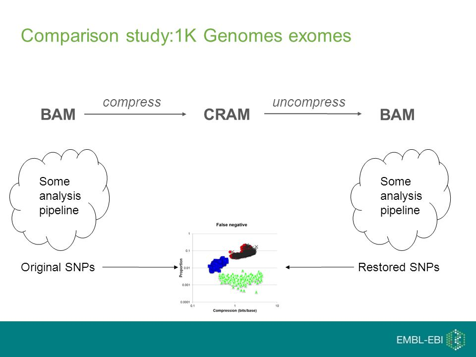 compressuncompress Comparison study:1K Genomes exomes BAM CRAM Some analysis pipeline Original SNPsRestored SNPs