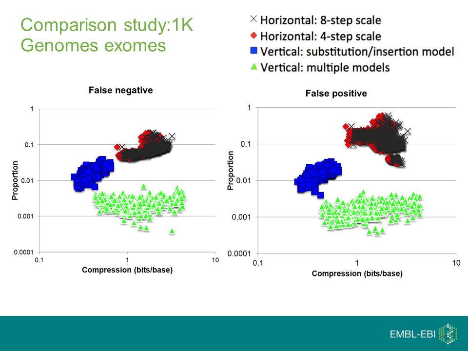 Comparison study:1K Genomes exomes