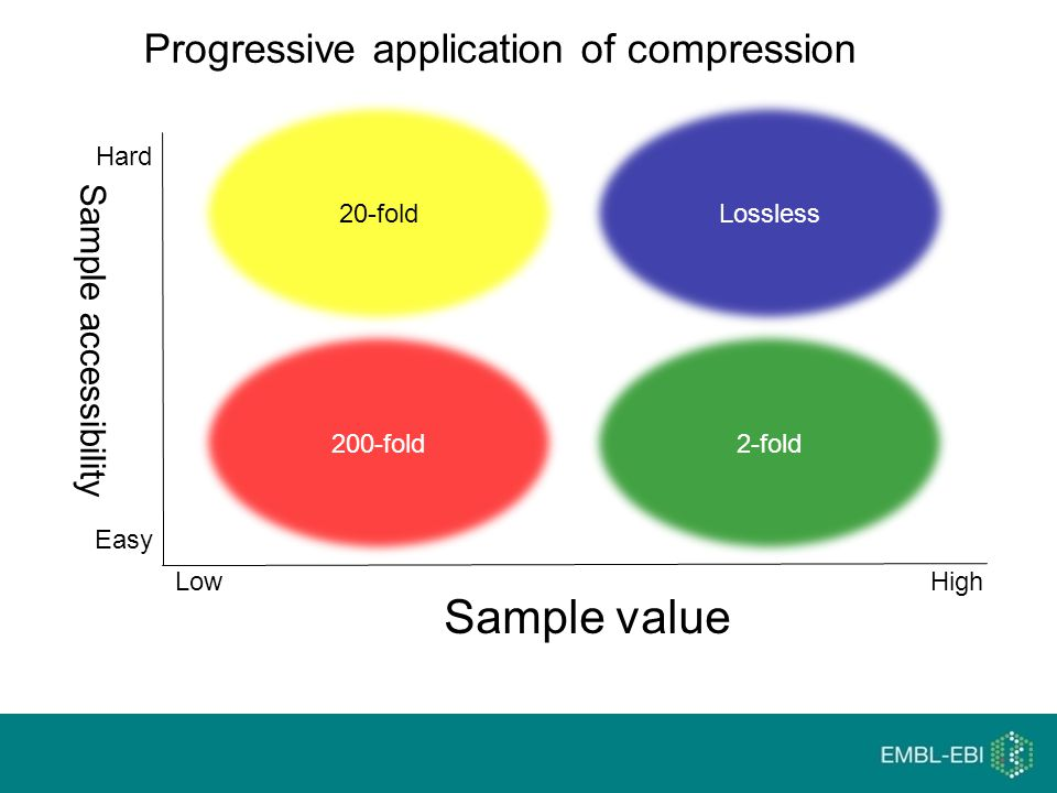 Progressive application of compression Sample value Sample accessibility 200-foldLossless2-fold20-fold Hard High Easy Low
