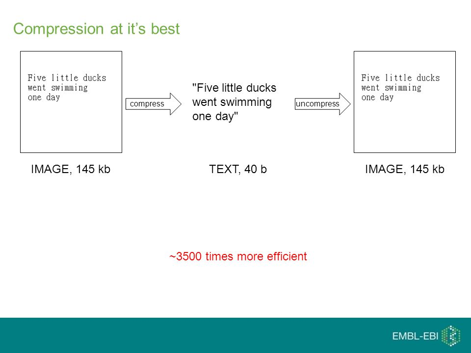 Compression at it's best IMAGE, 145 kb Five little ducks went swimming one day TEXT, 40 bIMAGE, 145 kb ~3500 times more efficient compressuncompress