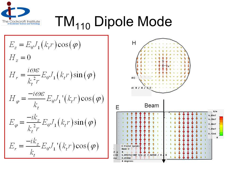 TM 110 Dipole Mode E H Beam