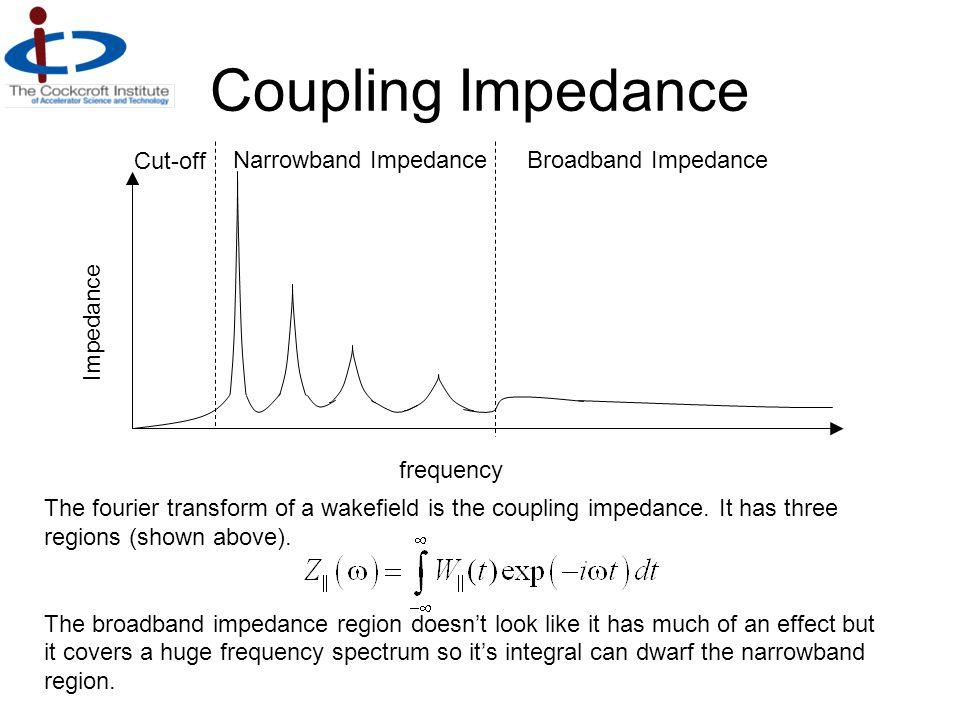 Single mode impedance & wake If we take the impedance of a single cavity mode and Fourier transform it we get a wake potential.
