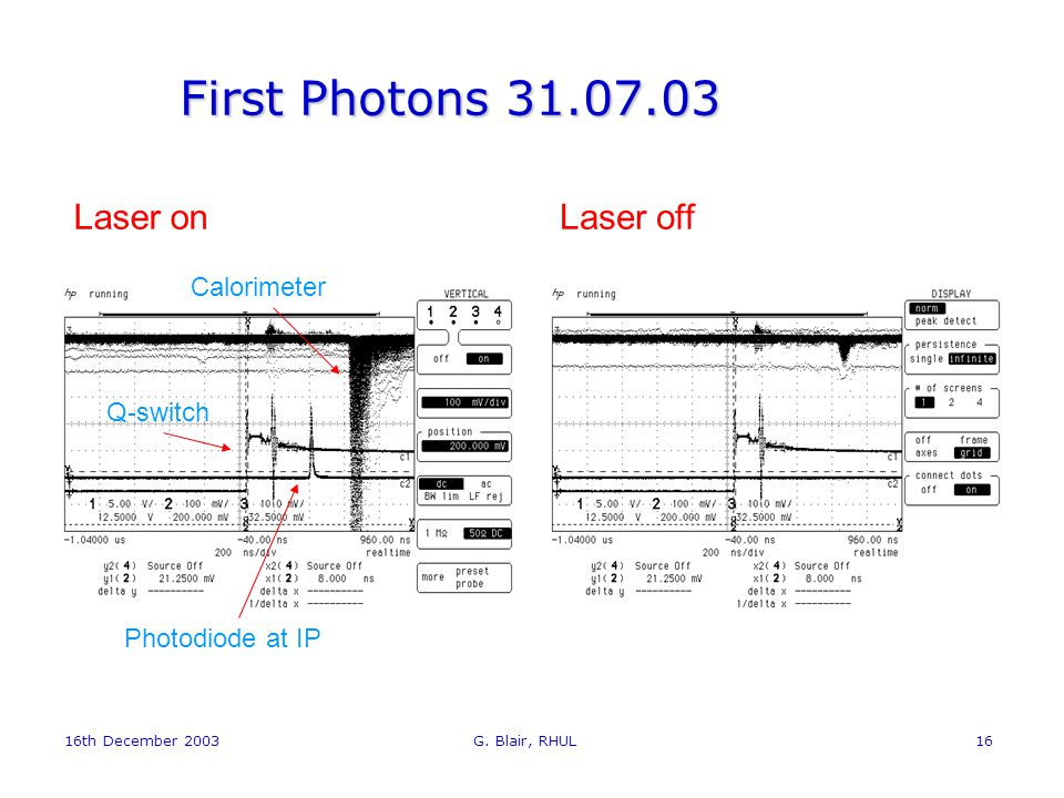 16th December 2003 G. Blair, RHUL16 First Photons 31.07.03 Laser onLaser off Photodiode at IP Q-switch Calorimeter