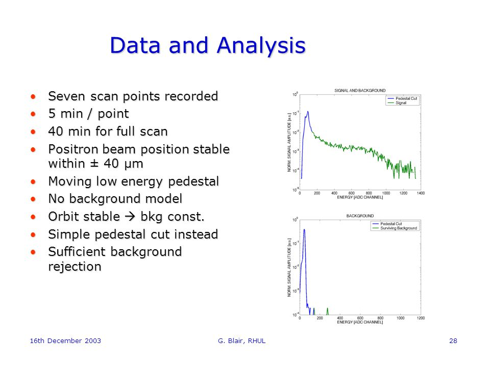 16th December 2003 G. Blair, RHUL28 Data and Analysis Seven scan points recordedSeven scan points recorded 5 min / point5 min / point 40 min for full