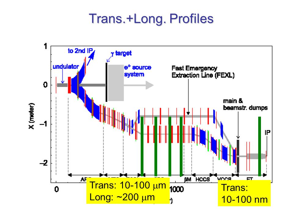 16th December 2003 G. Blair, RHUL3 Trans.+Long. Profiles Trans: 10-100  m Long: ~200  m Trans: 10-100 nm