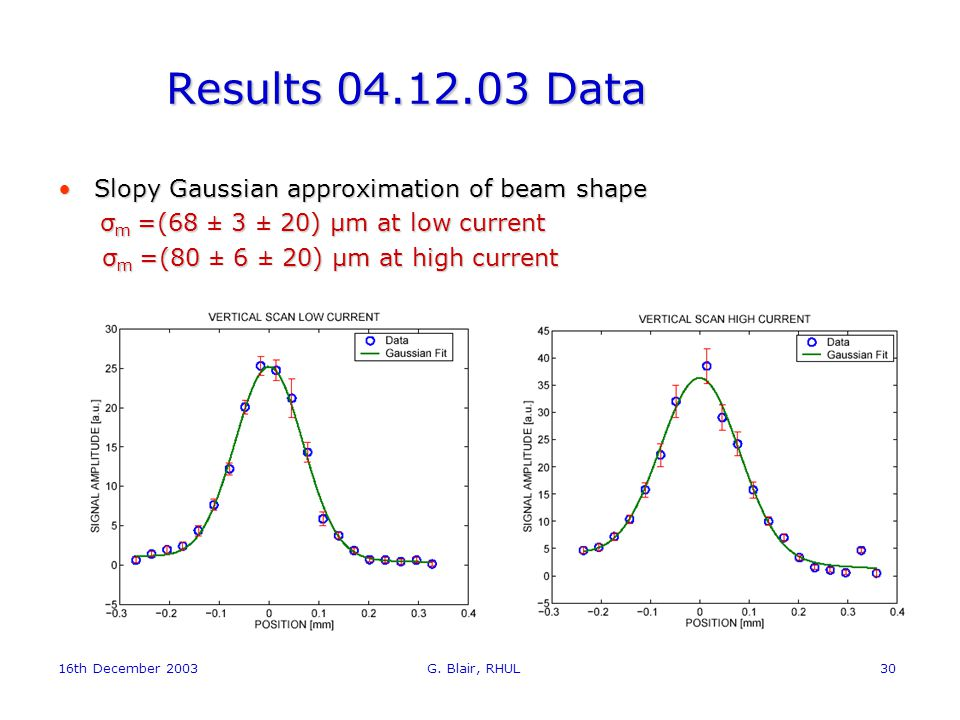 16th December 2003 G. Blair, RHUL30 Results 04.12.03 Data Slopy Gaussian approximation of beam shapeSlopy Gaussian approximation of beam shape σ m =(6