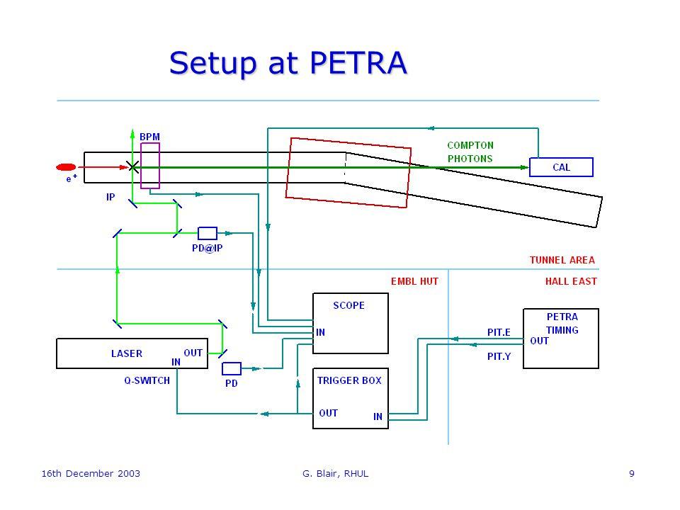 16th December 2003 G. Blair, RHUL9 Setup at PETRA