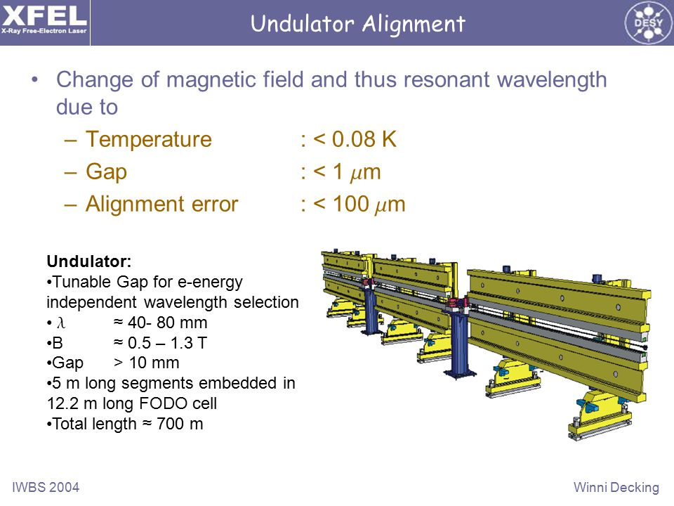IWBS 2004Winni Decking Undulator Alignment Change of magnetic field and thus resonant wavelength due to –Temperature: < 0.08 K –Gap : < 1 m m –Alignment error: < 100 m m Undulator: Tunable Gap for e-energy independent wavelength selection l ≈ 40- 80 mm B ≈ 0.5 – 1.3 T Gap> 10 mm 5 m long segments embedded in 12.2 m long FODO cell Total length ≈ 700 m