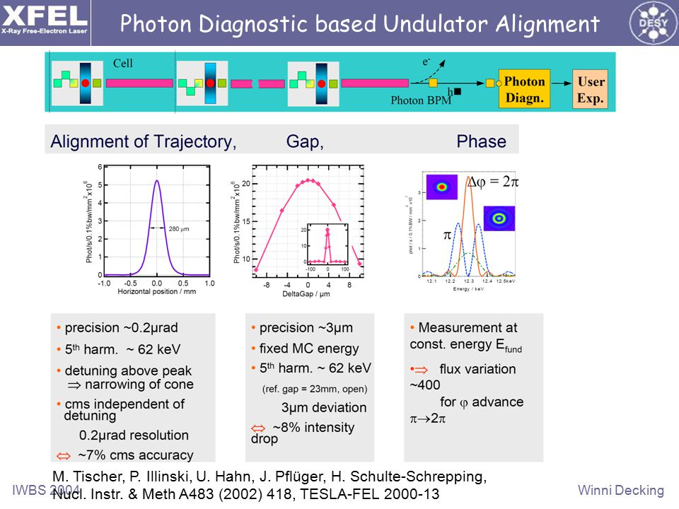 IWBS 2004Winni Decking Photon Diagnostic based Undulator Alignment M.