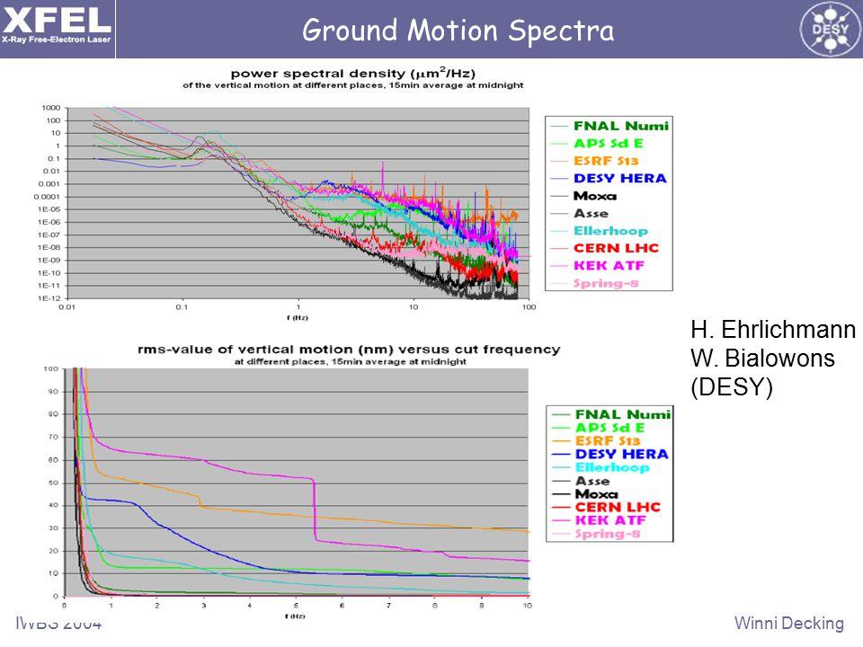 IWBS 2004Winni Decking Ground Motion Spectra H. Ehrlichmann W. Bialowons (DESY)