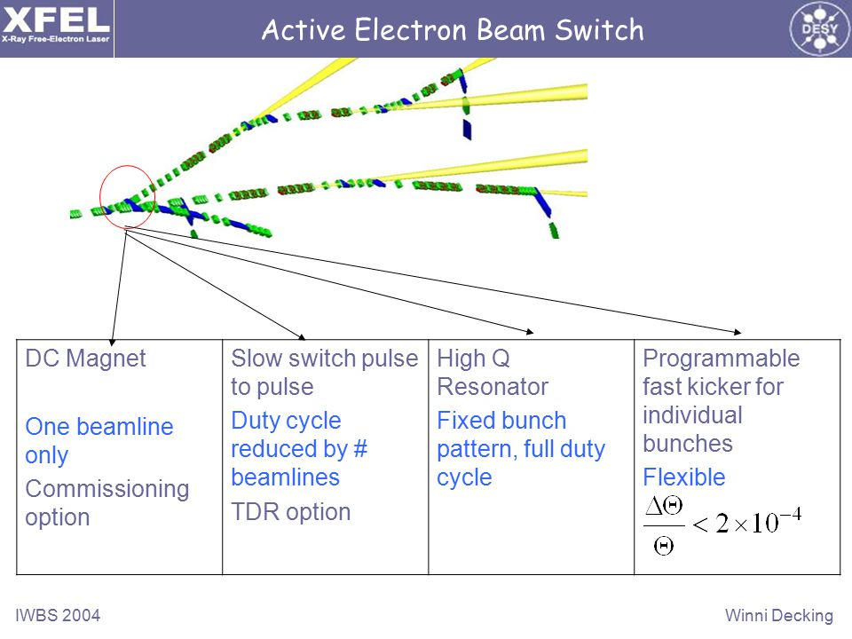 IWBS 2004Winni Decking Active Electron Beam Switch DC Magnet One beamline only Commissioning option Slow switch pulse to pulse Duty cycle reduced by # beamlines TDR option High Q Resonator Fixed bunch pattern, full duty cycle Programmable fast kicker for individual bunches Flexible