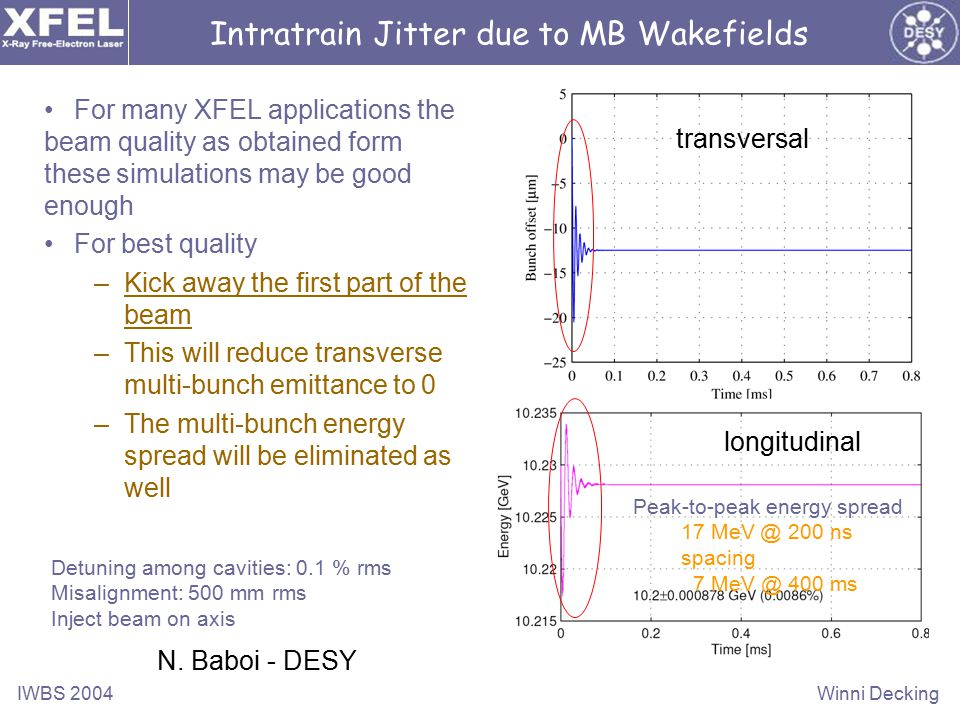 IWBS 2004Winni Decking For many XFEL applications the beam quality as obtained form these simulations may be good enough For best quality –Kick away the first part of the beam –This will reduce transverse multi-bunch emittance to 0 –The multi-bunch energy spread will be eliminated as well Intratrain Jitter due to MB Wakefields N.