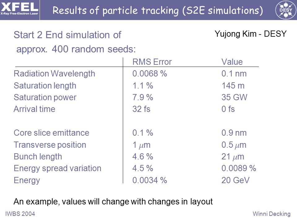 IWBS 2004Winni Decking Results of particle tracking (S2E simulations) Start 2 End simulation of approx.