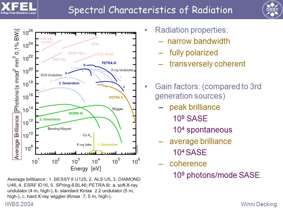 IWBS 2004Winni Decking Radiation properties: –narrow bandwidth – fully polarized – transversely coherent Gain factors: (compared to 3rd generation sources) – peak brilliance 10 9 SASE 10 4 spontaneous – average brilliance 10 4 SASE – coherence 10 9 photons/mode SASE Spectral Characteristics of Radiation Average brilliance : 1.