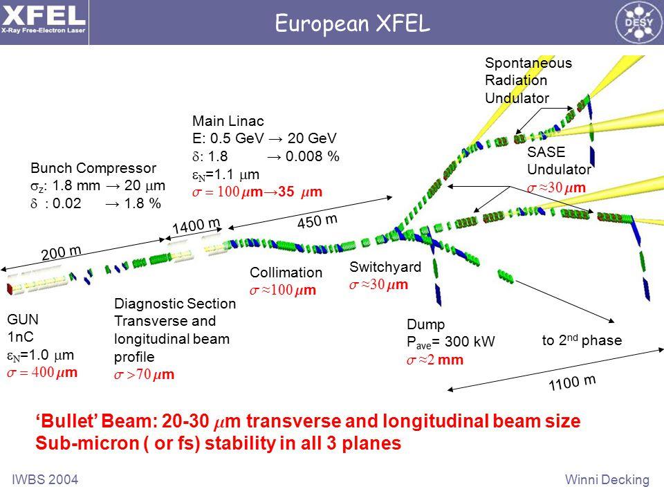 IWBS 2004Winni Decking European XFEL GUN 1nC   =1.0  m s = 400 m m Bunch Compressor  z  1.8 mm → 20  m  0.02 → 1.8 % Diagnostic Section Transverse and longitudinal beam profile s >70 m m Main Linac E: 0.5 GeV → 20 GeV  1.8 → 0.008 %   =1.1  m s = 100 m m→35 m m Collimation s ≈ 100 m m Switchyard s ≈ 30 m m Dump P ave = 300 kW s ≈ 2 mm SASE Undulator s ≈ 30 m m Spontaneous Radiation Undulator to 2 nd phase 200 m 1400 m 450 m 1100 m 'Bullet' Beam: 20-30 m m transverse and longitudinal beam size Sub-micron ( or fs) stability in all 3 planes