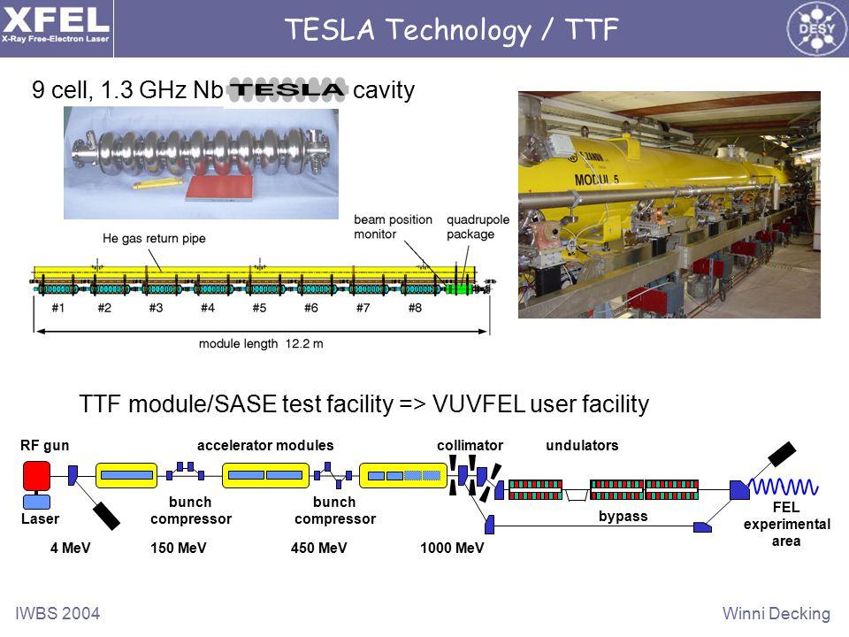 IWBS 2004Winni Decking RF gun FEL experimental area bypass 4 MeV150 MeV450 MeV1000 MeV undulatorscollimator bunch compressor Laser bunch compressor accelerator modules TESLA Technology / TTF 9 cell, 1.3 GHz Nb cavity TTF module/SASE test facility => VUVFEL user facility