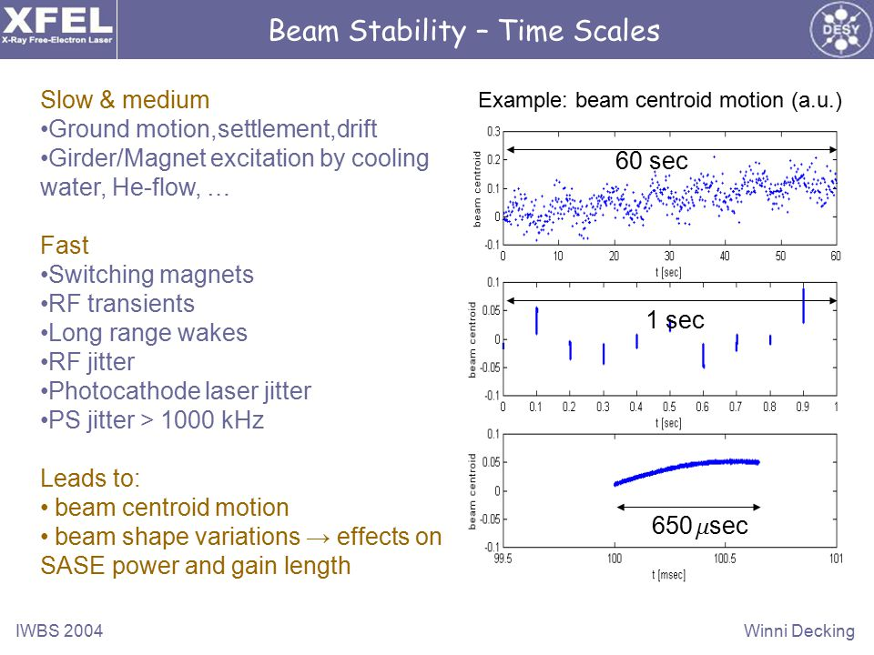 IWBS 2004Winni Decking Tolerances Linac and Diagnostic –knowledge of bunch position at diagnostic to 0.1  sufficient From SASE process: –0.1  whole undulator, absolute alignment) –Particle density and bunch shape to be maintained User requirements –Depend strongly on beam line layout –0.1  last part of undulator) –pointing stability (800 m long beamlines), opening angle of ≈ 1 m rad