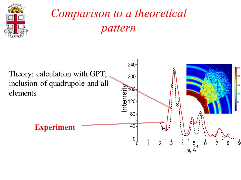 Comparison to a theoretical pattern (111) (200) (220) (311) Theory: calculation with GPT; inclusion of quadrupole and all elements Experiment