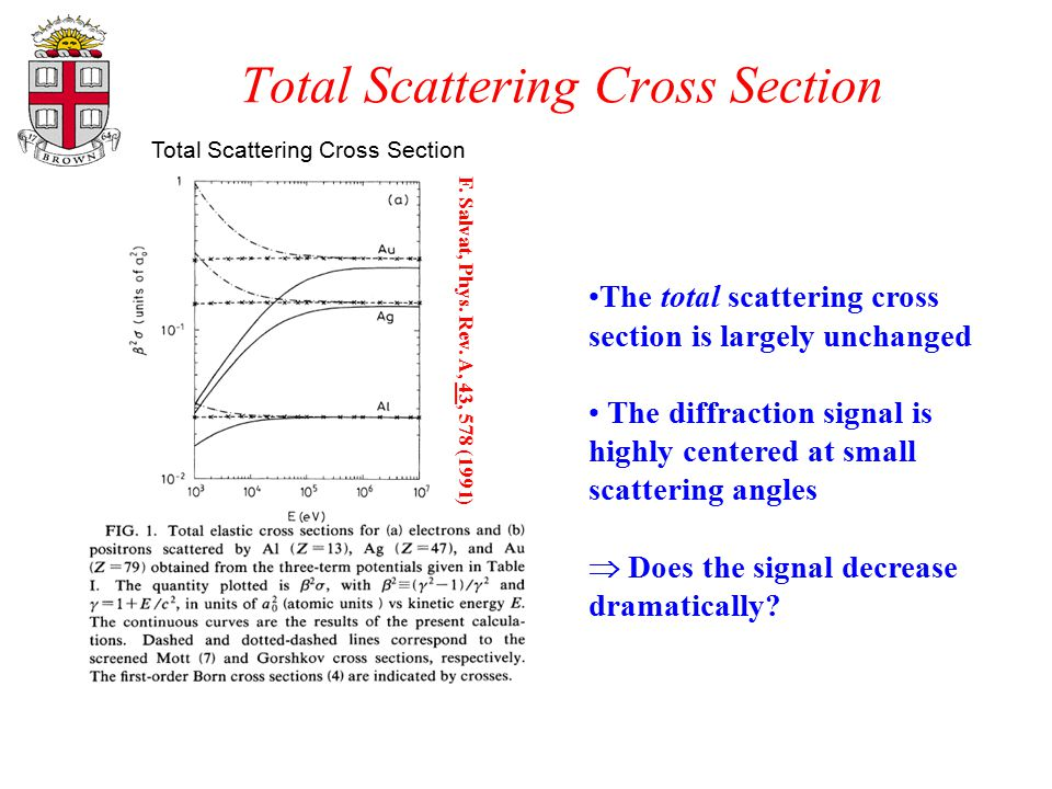 Total Scattering Cross Section F. Salvat, Phys. Rev. A, 43, 578 (1991) The total scattering cross section is largely unchanged The diffraction signal