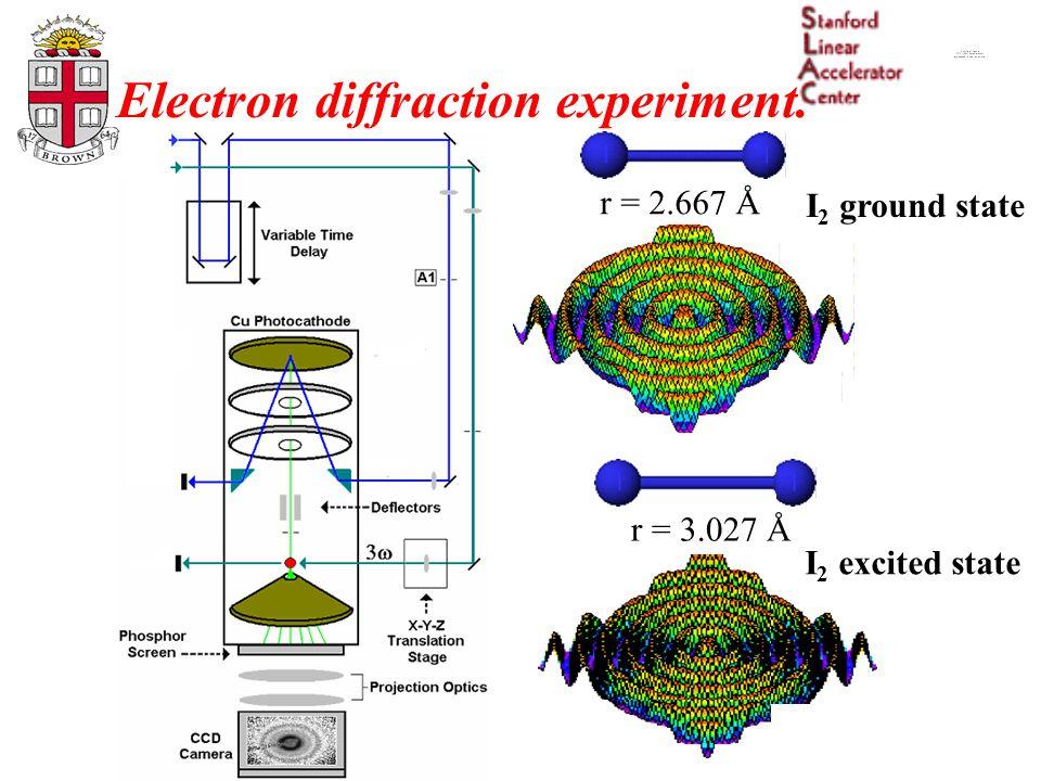 Electron diffraction experiment. r = 3.027 Å r = 2.667 Å I 2 ground state I 2 excited state