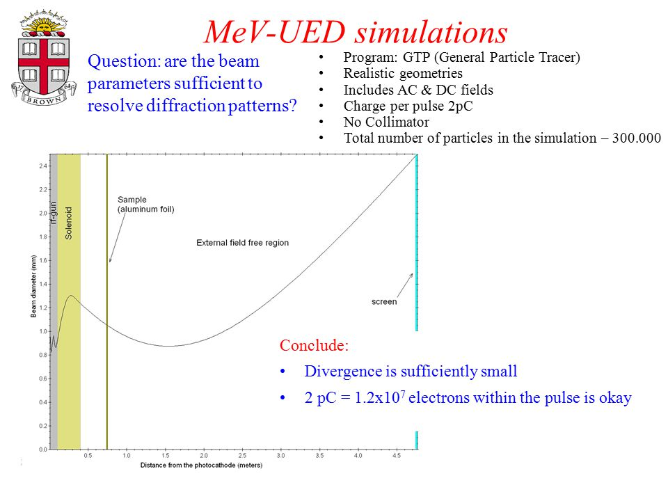 MeV-UED simulations Program: GTP (General Particle Tracer) Realistic geometries Includes AC & DC fields Charge per pulse 2pC No Collimator Total numbe