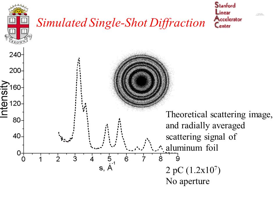 Simulated Single-Shot Diffraction Theoretical scattering image, and radially averaged scattering signal of aluminum foil 2 pC (1.2x10 7 ) No aperture