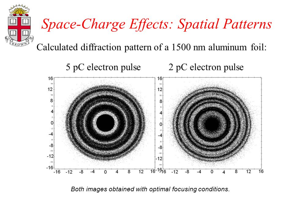 Space-Charge Effects: Spatial Patterns Calculated diffraction pattern of a 1500 nm aluminum foil: 5 pC electron pulse 2 pC electron pulse Both images