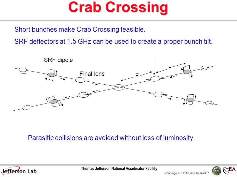 Merminga, LRP2007, Jan 12-14 2007 Short bunches make Crab Crossing feasible. SRF deflectors at 1.5 GHz can be used to create a proper bunch tilt. SRF