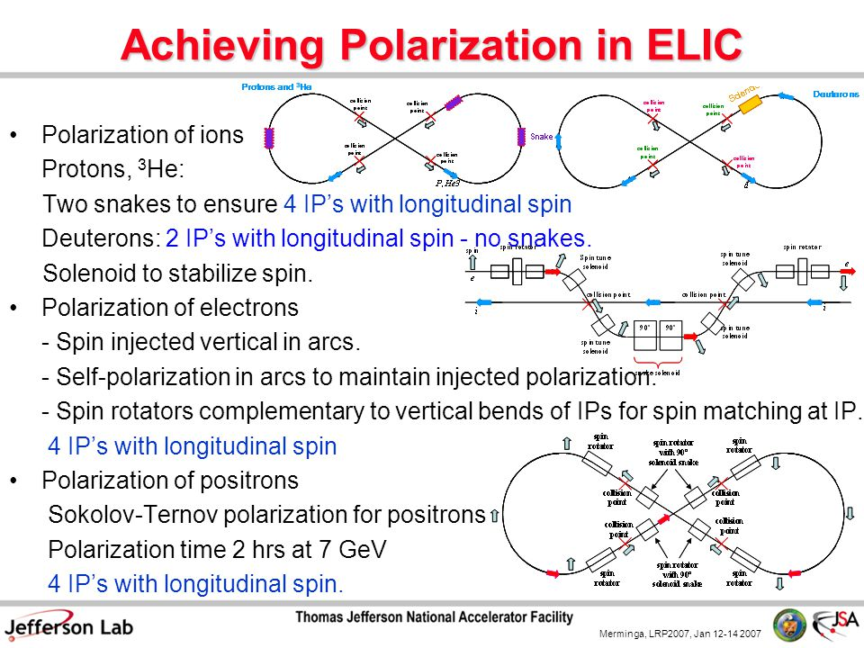 Merminga, LRP2007, Jan 12-14 2007 Achieving Polarization in ELIC Polarization of ions Protons, 3 He: Two snakes to ensure 4 IP's with longitudinal spin Deuterons: 2 IP's with longitudinal spin - no snakes.