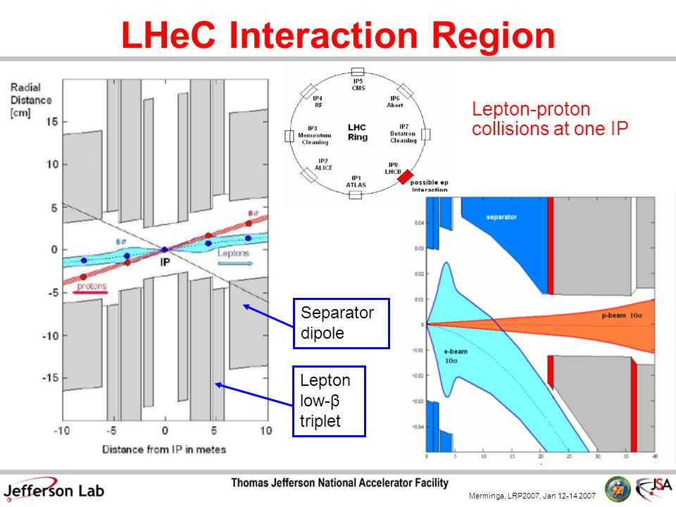Merminga, LRP2007, Jan 12-14 2007 LHeC Interaction Region Lepton-proton collisions at one IP Lepton low-β triplet Separator dipole