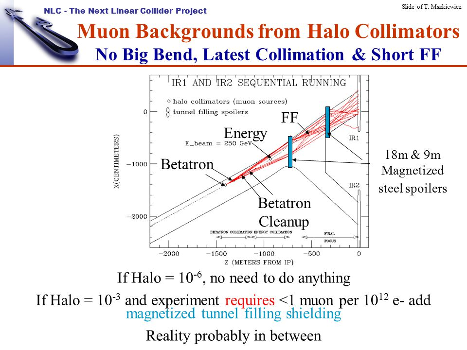 NLC - The Next Linear Collider Project Muon Backgrounds from Halo Collimators No Big Bend, Latest Collimation & Short FF If Halo = 10 -6, no need to do anything If Halo = 10 -3 and experiment requires <1 muon per 10 12 e- add magnetized tunnel filling shielding Reality probably in between 18m & 9m Magnetized steel spoilers Betatron Betatron Cleanup Energy FF Slide of T.