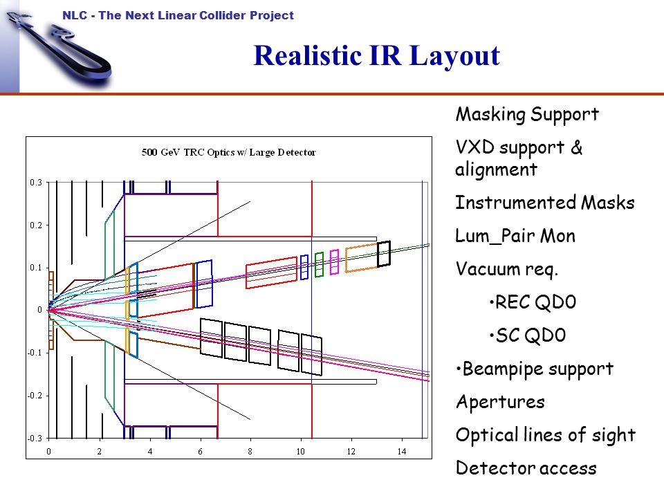 NLC - The Next Linear Collider Project Realistic IR Layout Masking Support VXD support & alignment Instrumented Masks Lum_Pair Mon Vacuum req.