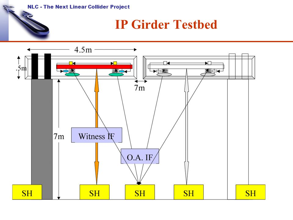 NLC - The Next Linear Collider Project IP Girder Testbed