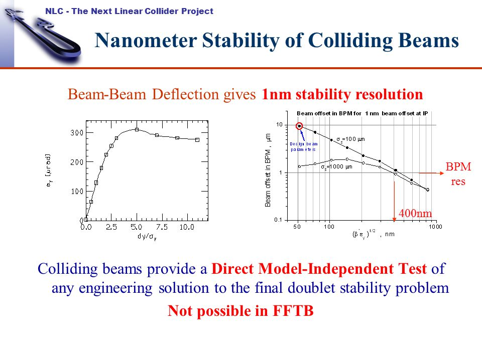 NLC - The Next Linear Collider Project Nanometer Stability of Colliding Beams Colliding beams provide a Direct Model-Independent Test of any engineering solution to the final doublet stability problem Not possible in FFTB Beam-Beam Deflection gives 1nm stability resolution BPM res 400nm