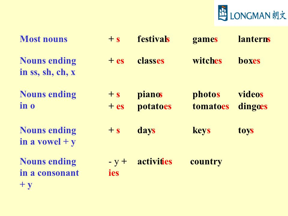 Most nouns+ sfestivalsgameslanterns Nouns ending in ss, sh, ch, x + esclasseswitchesboxes Nouns ending in o + spianosphotosvideos + espotatoestomatoesdingoes Nouns ending in a vowel + y + sdayskeystoys Nouns ending in a consonant + y - y + ies activitiescountry