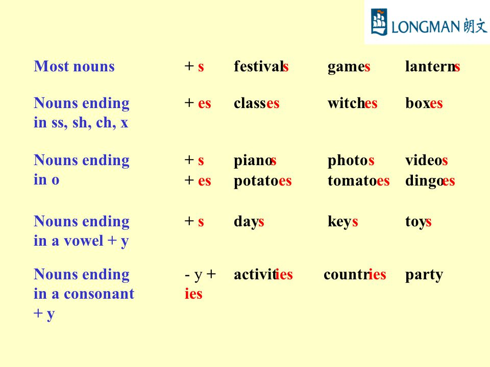 Most nouns+ sfestivalsgameslanterns Nouns ending in ss, sh, ch, x + esclasseswitchesboxes Nouns ending in o + spianosphotosvideos + espotatoestomatoesdingoes Nouns ending in a vowel + y + sdayskeystoys Nouns ending in a consonant + y - y + ies activitiescountriesparty