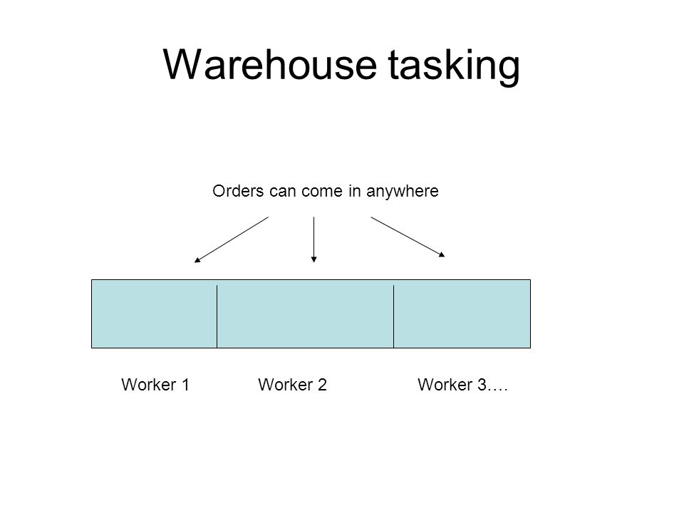 Warehouse tasking Worker 1Worker 2Worker 3…. Orders can come in anywhere