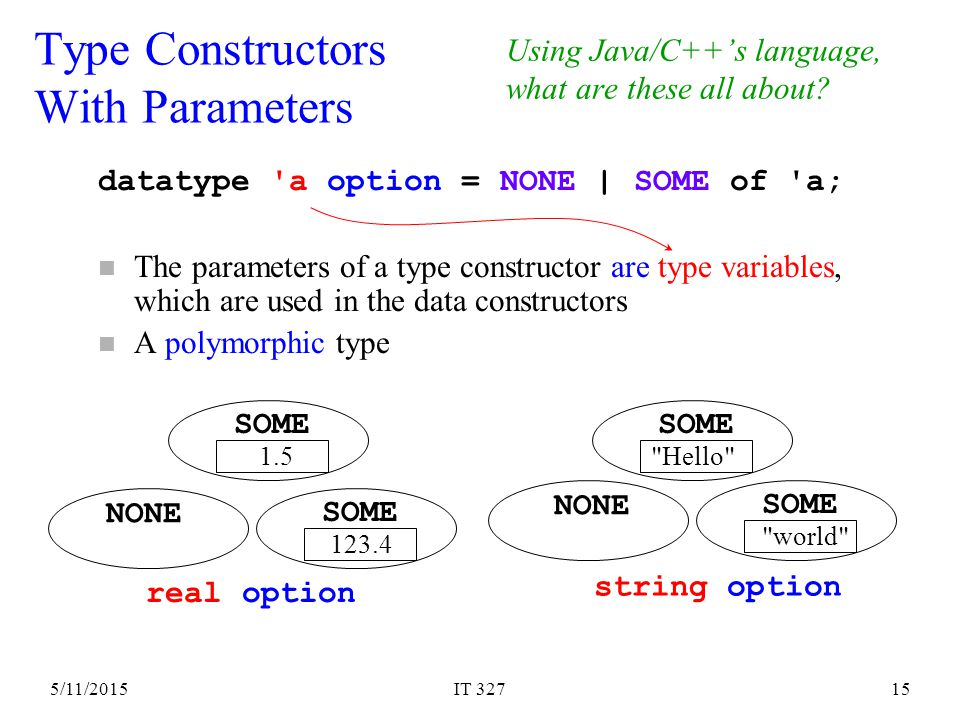 5/11/2015IT 32715 Type Constructors With Parameters datatype a option = NONE | SOME of a; n The parameters of a type constructor are type variables, which are used in the data constructors n A polymorphic type NONE SOME Hello string option SOME world NONE SOME 1.5 real option SOME 123.4 Using Java/C++'s language, what are these all about?