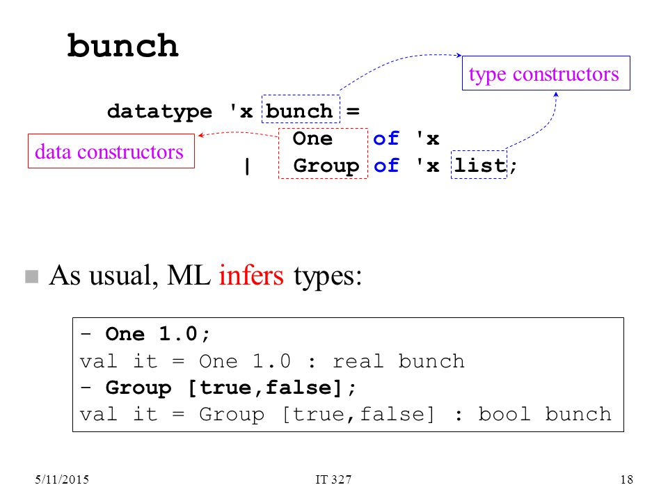 5/11/2015IT 32718 n As usual, ML infers types: bunch datatype x bunch = One of x | Group of x list; - One 1.0; val it = One 1.0 : real bunch - Group [true,false]; val it = Group [true,false] : bool bunch type constructors data constructors