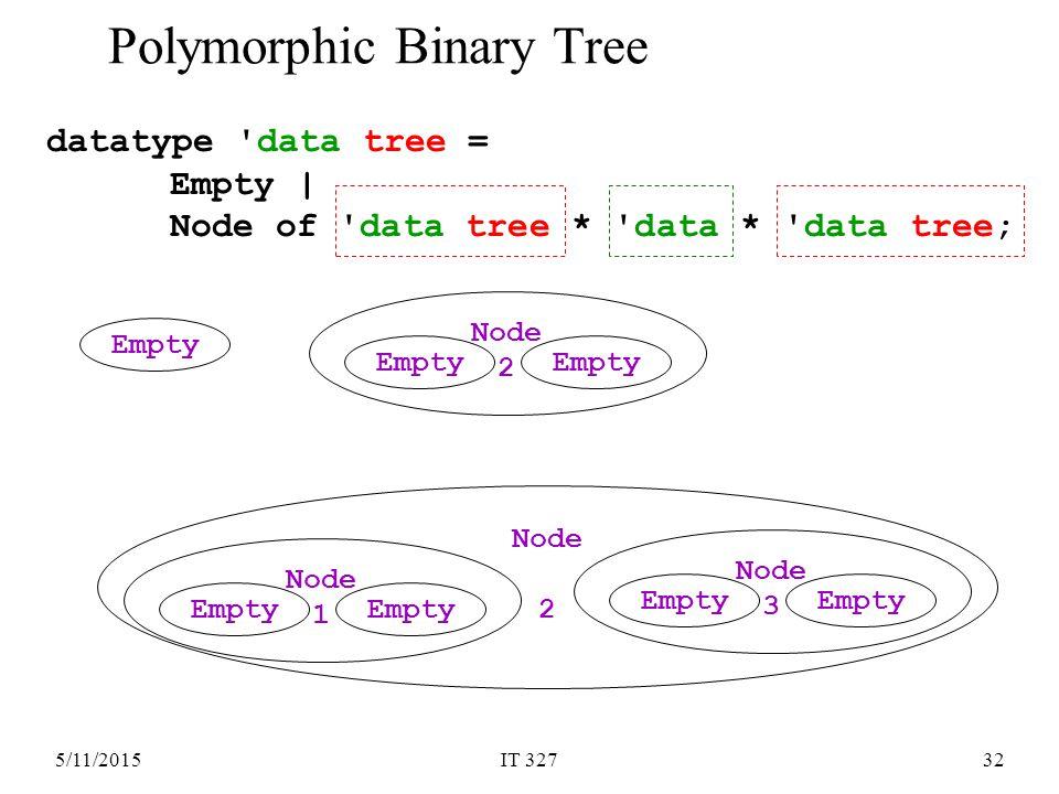 5/11/2015IT 32732 datatype data tree = Empty | Node of data tree * data * data tree; Polymorphic Binary Tree Empty Node 2 Empty Node 2 Node 3 Empty Node 1 Empty