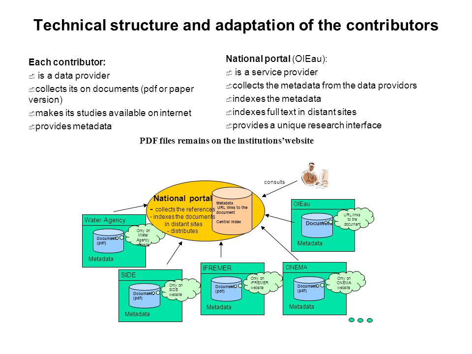 Technical structure and adaptation of the contributors Each contributor:  is a data provider  collects its on documents (pdf or paper version)  makes its studies available on internet  provides metadata National portal (OIEau):  is a service provider  collects the metadata from the data providors  indexes the metadata  indexes full text in distant sites  provides a unique research interface OIEau Document Metadata URL links to the document consults Water Agency Documents (pdf) Metadata Only on Water Agency website Métadata URL links to the document Central Index SIDE Documents (pdf) Metadata Only on SIDE website IFREMER Documents (pdf) Metadata Only on IFREMER website ONEMA Documents (pdf) Metadata Only on ONEMA website National portal - collects the references - indexes the documents in distant sites - distributes PDF files remains on the institutions'website