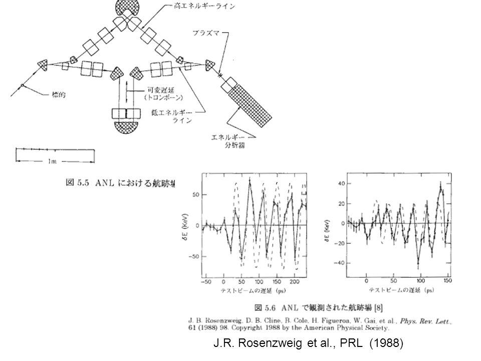 J.R. Rosenzweig et al., PRL (1988)