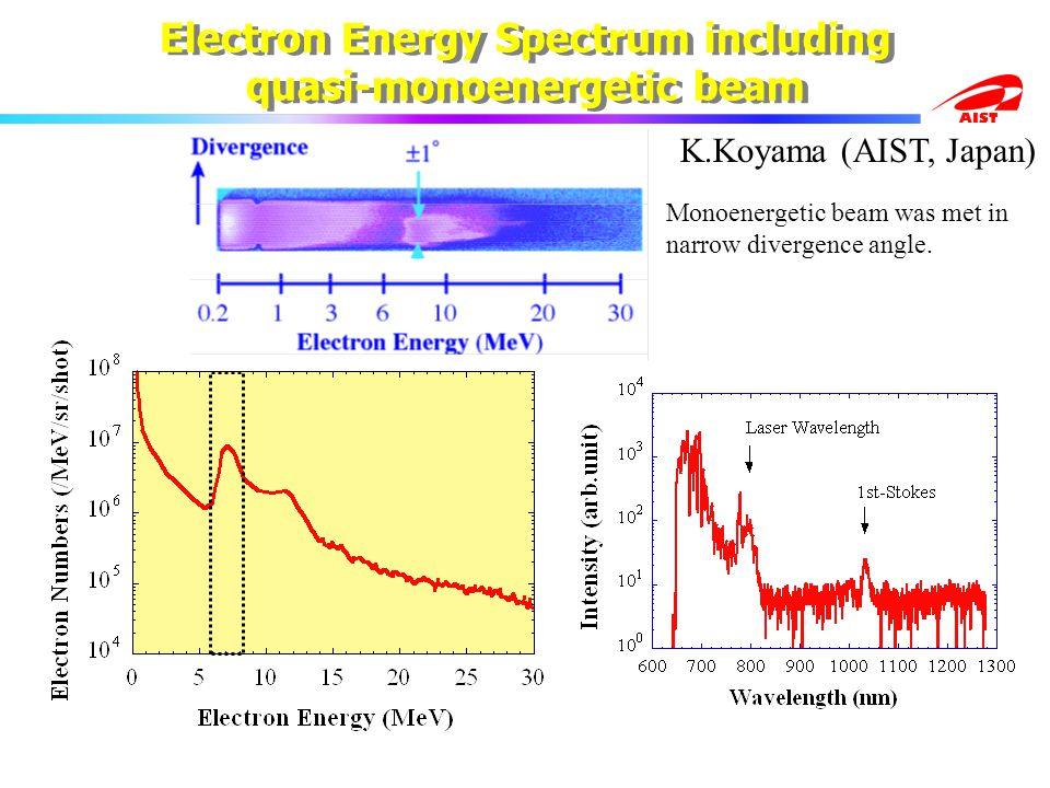 AIST Monoenergetic beam was met in narrow divergence angle.