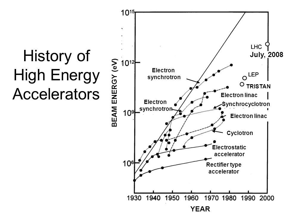 History of High Energy Accelerators July, 2008 Electron synchrotron Synchrocyclotron Electron linac TRISTAN Electron synchrotron Cyclotron Electrostatic accelerator Rectifier type accelerator YEAR BEAM ENERGY (eV)
