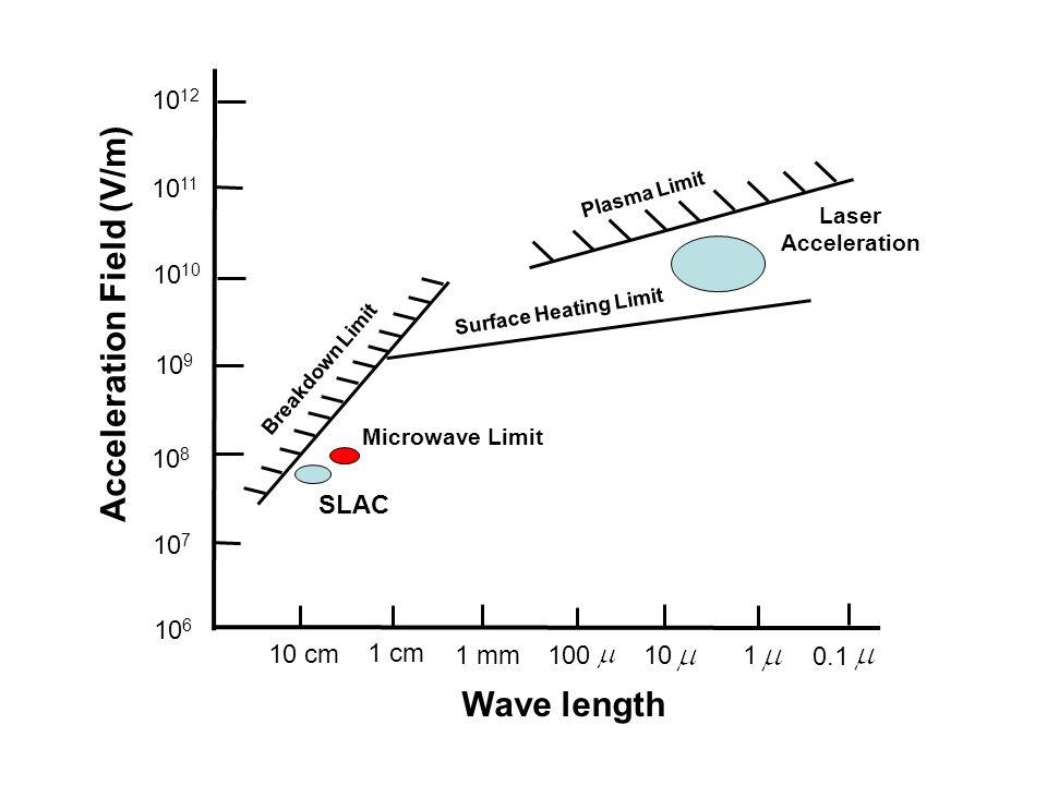 10 6 10 9 10 8 10 7 10 12 10 11 10 10 cm 1 cm 1 mm 100 10 1 0.1 Plasma Limit Breakdown Limit Surface Heating Limit Laser Acceleration SLAC Microwave Limit Acceleration Field (V/m) Wave length