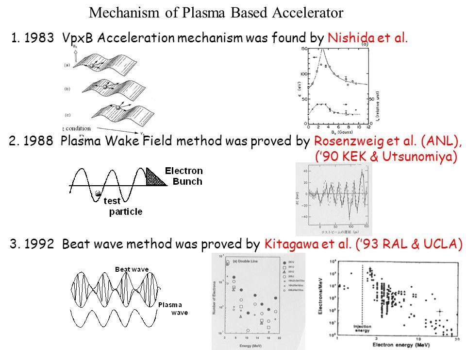 Mechanism of Plasma Based Accelerator 3. 1992 Beat wave method was proved by Kitagawa et al.