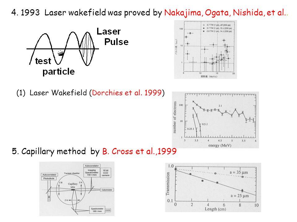 4. 1993 Laser wakefield was proved by Nakajima, Ogata, Nishida, et al..
