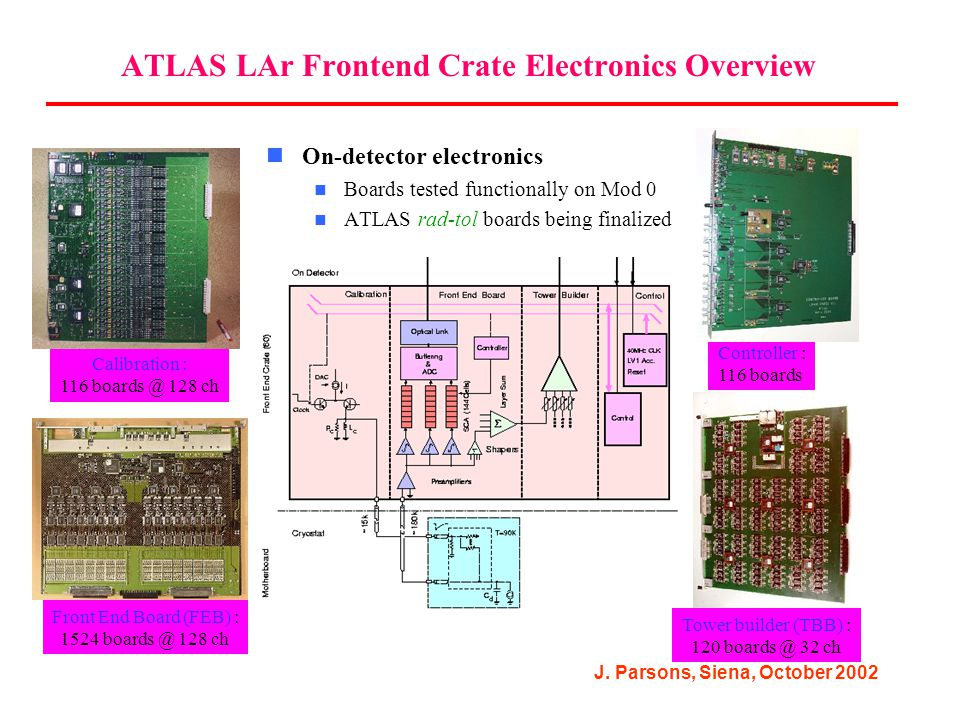 J. Parsons, Siena, October 2002 ATLAS LAr Frontend Crate Electronics Overview On-detector electronics Boards tested functionally on Mod 0 ATLAS rad-to