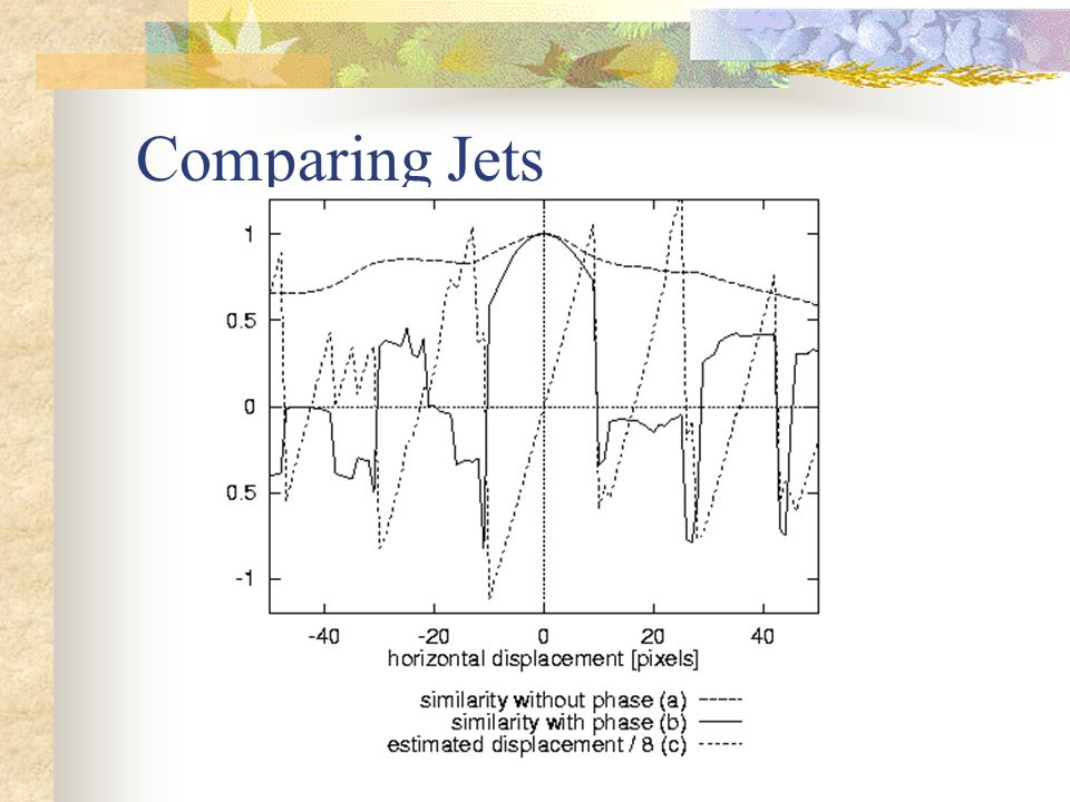Comparing Jets