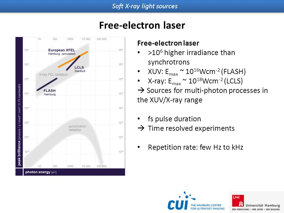 Soft X-ray light sources Free-electron laser >10 6 higher irradiance than synchrotrons XUV: E max ~ 10 16 Wcm -2 (FLASH) X-ray: E max ~ 10 18 Wcm -2 (LCLS)  Sources for multi-photon processes in the XUV/X-ray range fs pulse duration  Time resolved experiments Repetition rate: few Hz to kHz